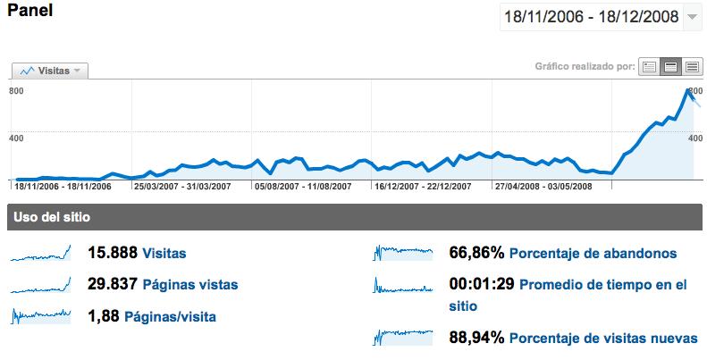 Estadística 2ºAño Blog Closemarketing