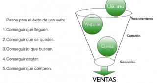 Diagrama Embudo del Marketing Online