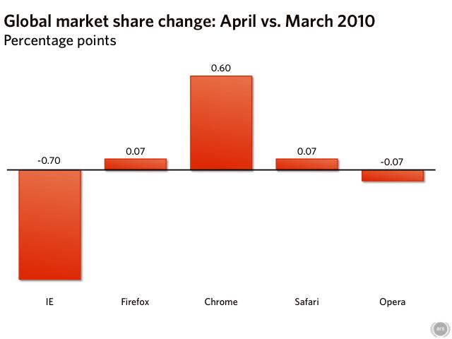 Diferencia Cuota de Mercado Navegadores