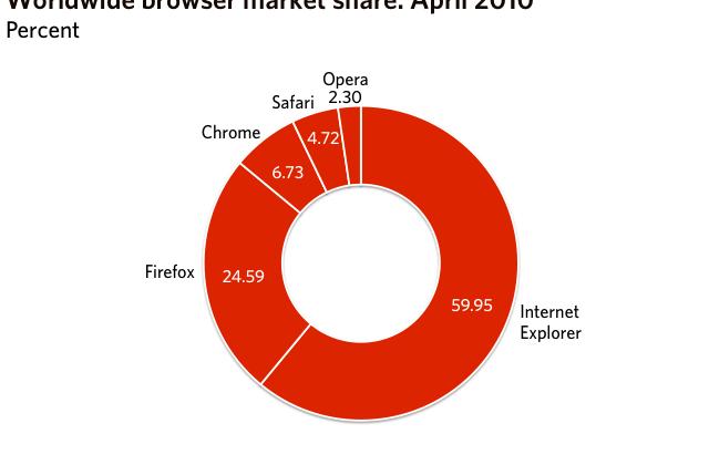 Cuota de Mercado de Navegadores en Abril 2010