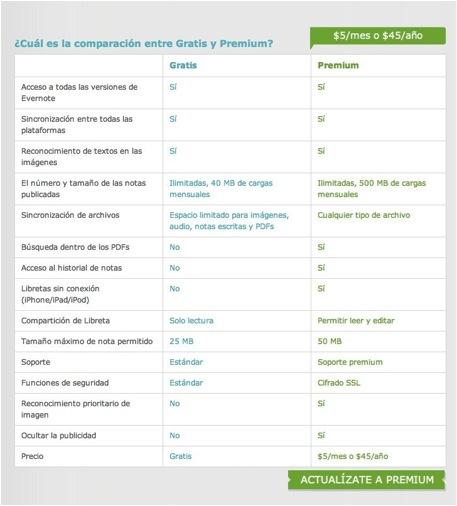 Comparativa Evernote Pago y Gratuito
