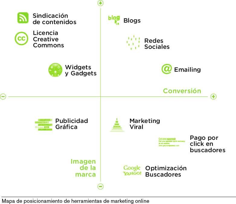 Mapa de Posicionamiento Herramientas de Marketing Online