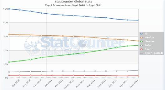 Google Chrome se acerca a Firefox y le superará en lo que queda de año
