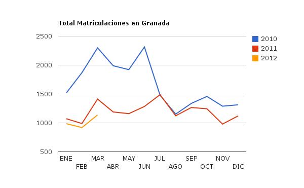 Datos Económicos de Matriculaciones en Granada 2012