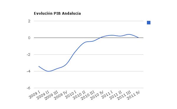 Indicador PIB Andalucía hasta Diciembre 2011