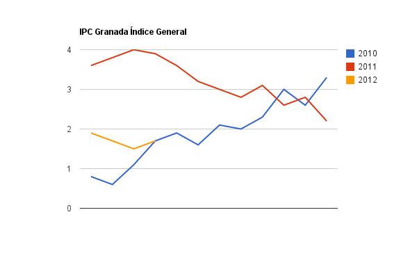 IPC Granada