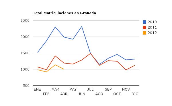 Economia Granada