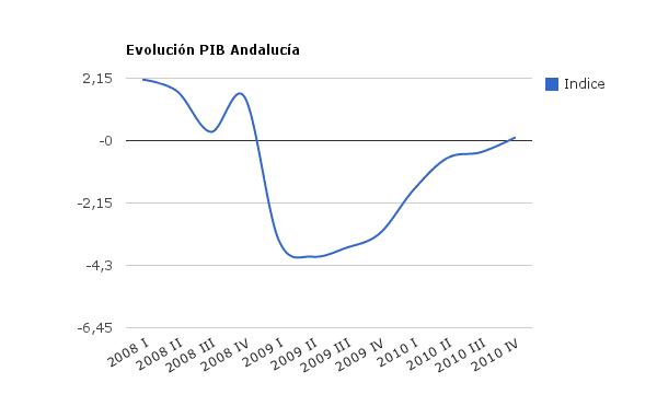 Indicadores Económicos para Granada actualizados Mayo 2012