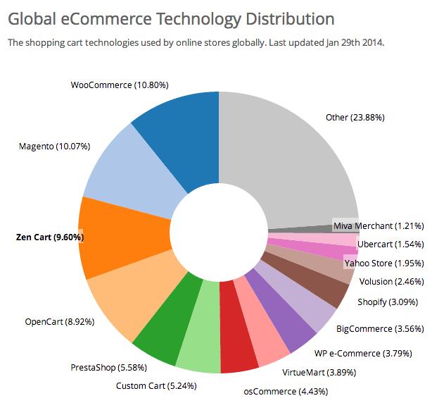 Woocommerce-Lider-tecnologia-ecommerce
