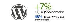 wordpress-mejora-en-2015