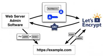 Let's encrypt - Certificados SSL Gratis
