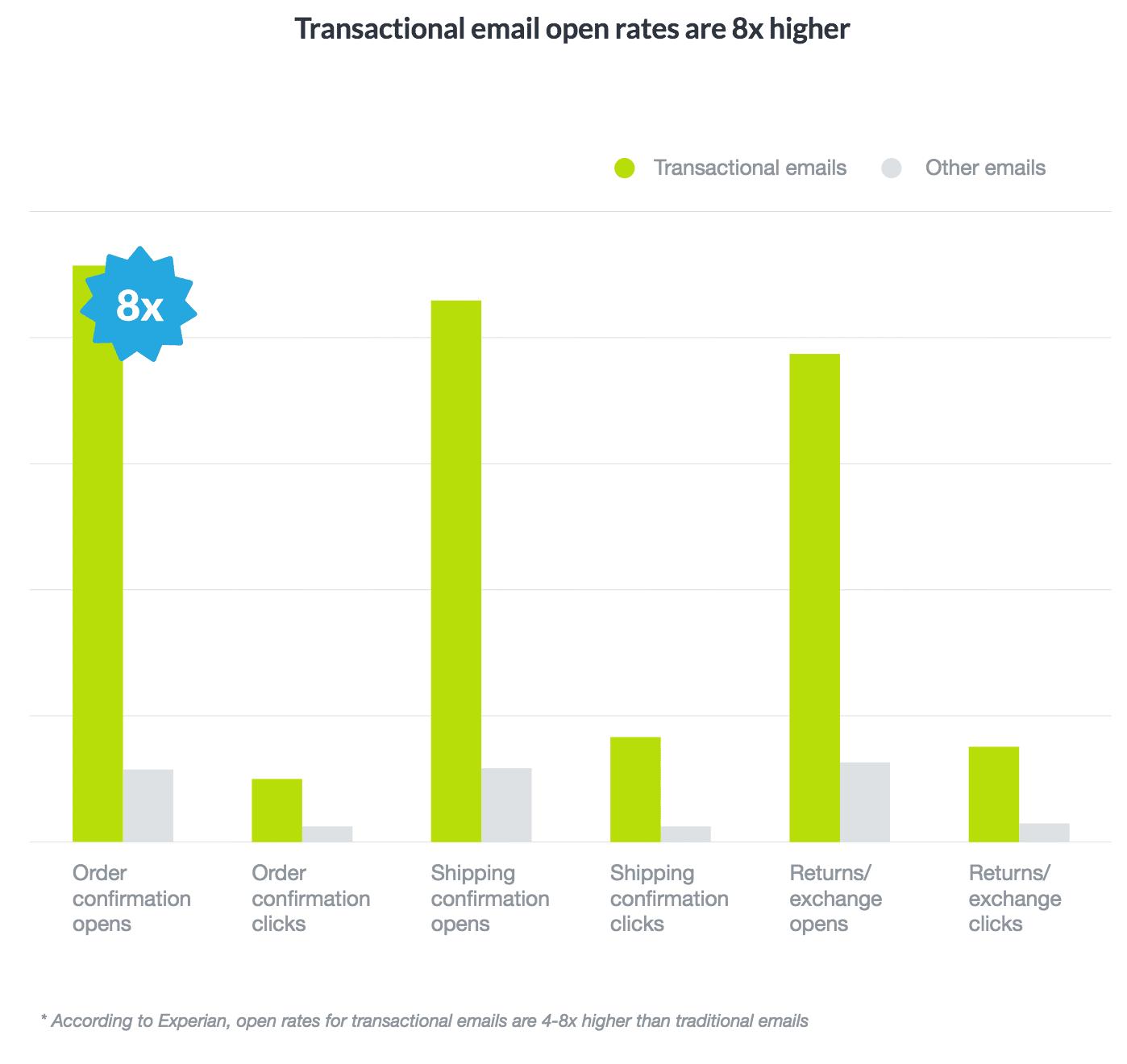 Ratios de apertura de emails transaccionales
