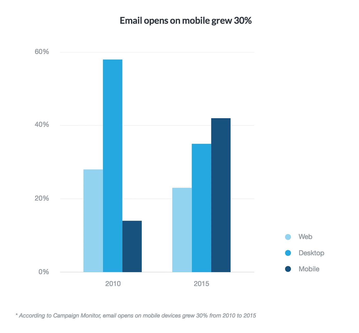 Evolución de la apertura de emails desde teléfonos móviles