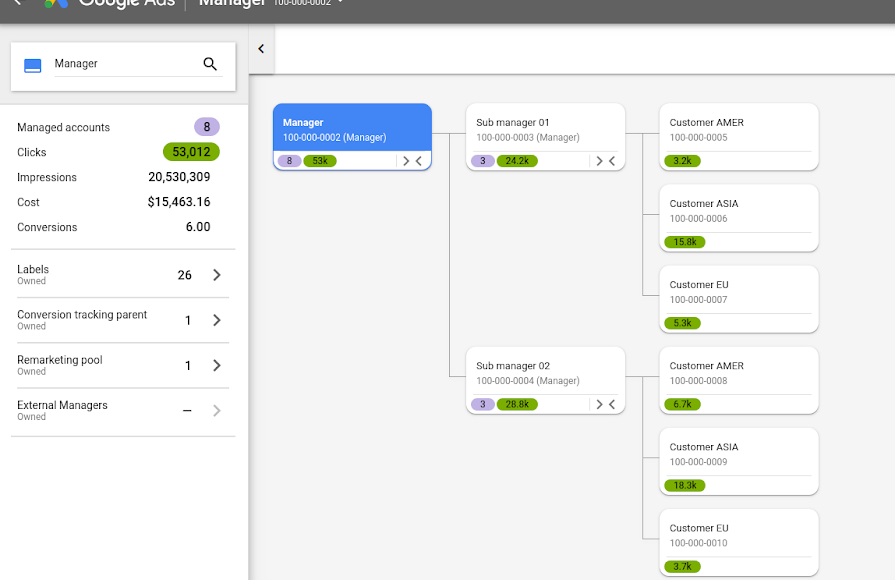 Mapa Cuentas Google Ads