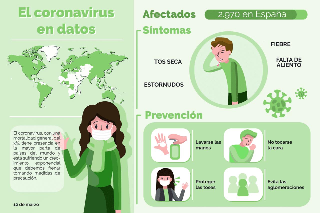 Infografía Diseño Coronavirus