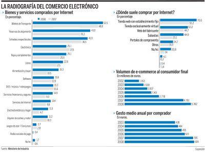 Radiografía del Comercio Electrónico Realizada por Expansión